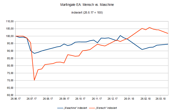 "Aktuelle Equity-Entwicklung des Martingale-EA-Trading-Projekts ""Mensch vs. Maschine"""