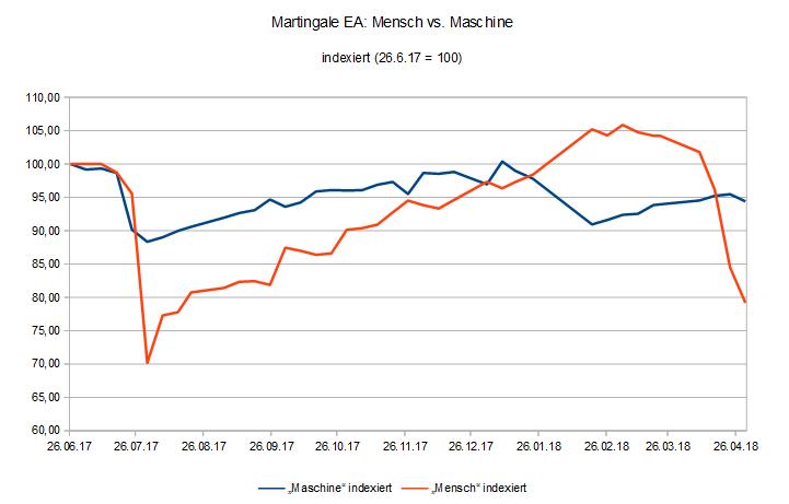 180430 EquityVergleich Martingale EA Mensch vs. Maschine.PNG