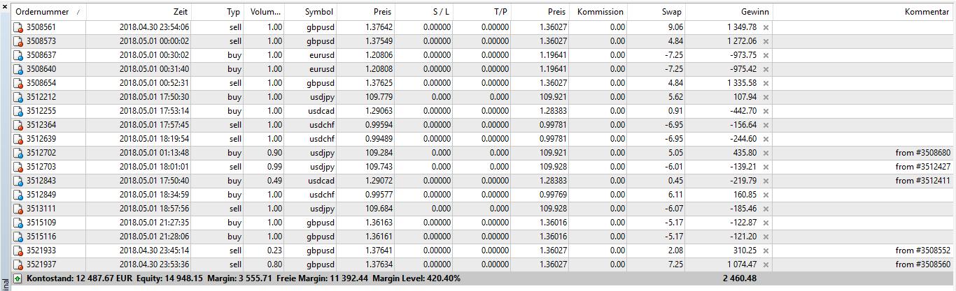 MT4-Demokonto Beispiel Dealportfolio.PNG