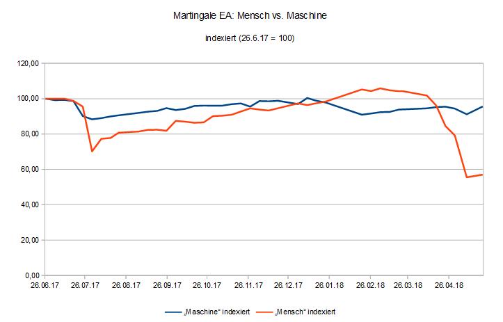180521 EquityVergleich Martingale EA Mensch vs. Maschine.PNG