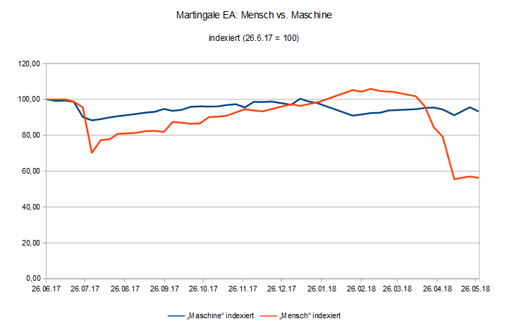 180528 EquityVergleich Martingale EA Mensch vs. Maschine.PNG
