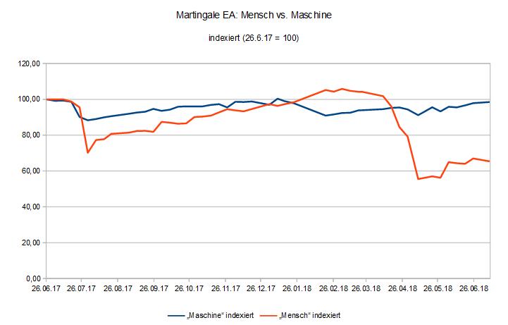 180709 EquityVergleich Martingale EA Mensch vs. Maschine.PNG