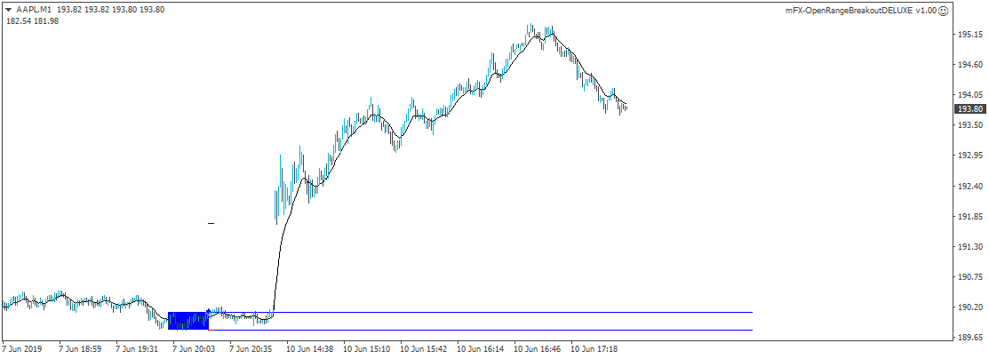Range-Ausbruchs-Trading benötigt Markt-Volatilität, um profitabel sein zu können.