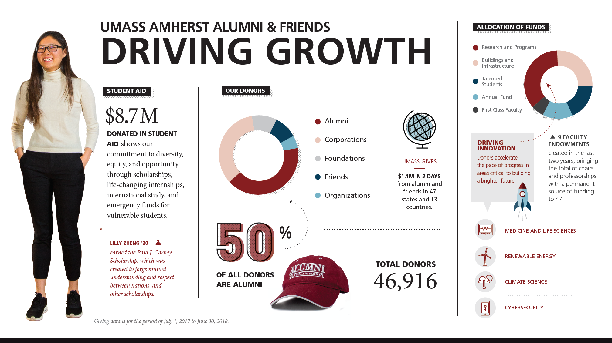 And some more infographics, this time for UMass Amherst's development office.