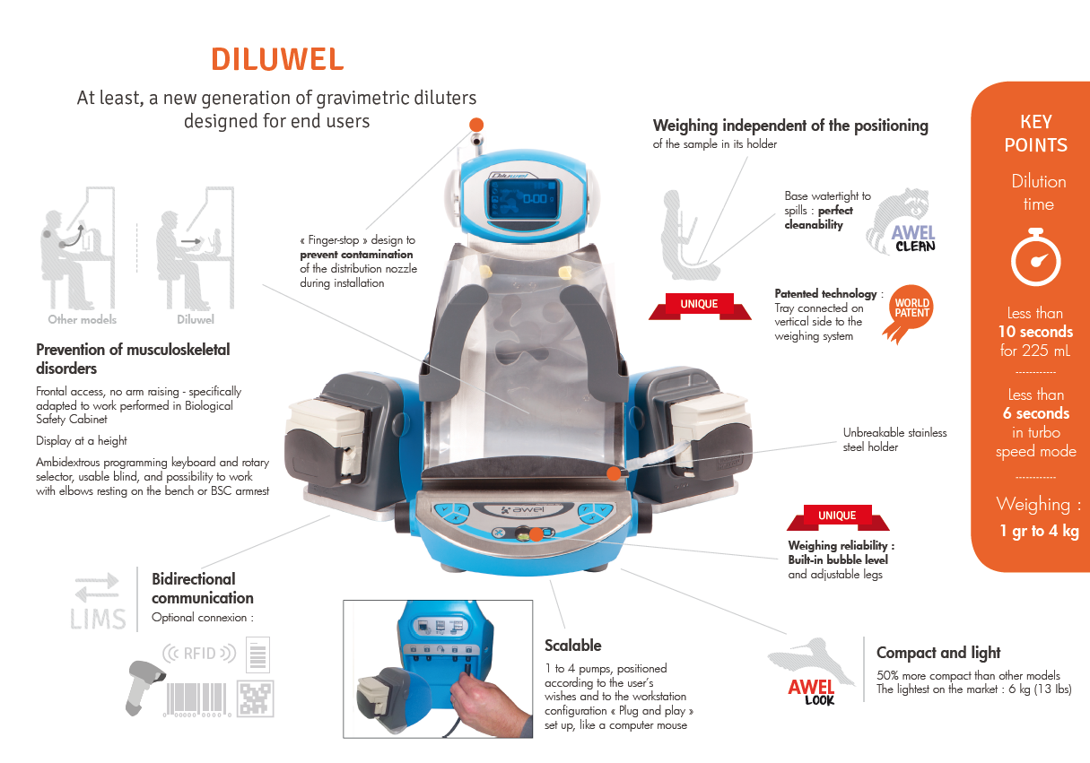For more information about how to obtain a Diluwel in New Zealand, please contact Anna