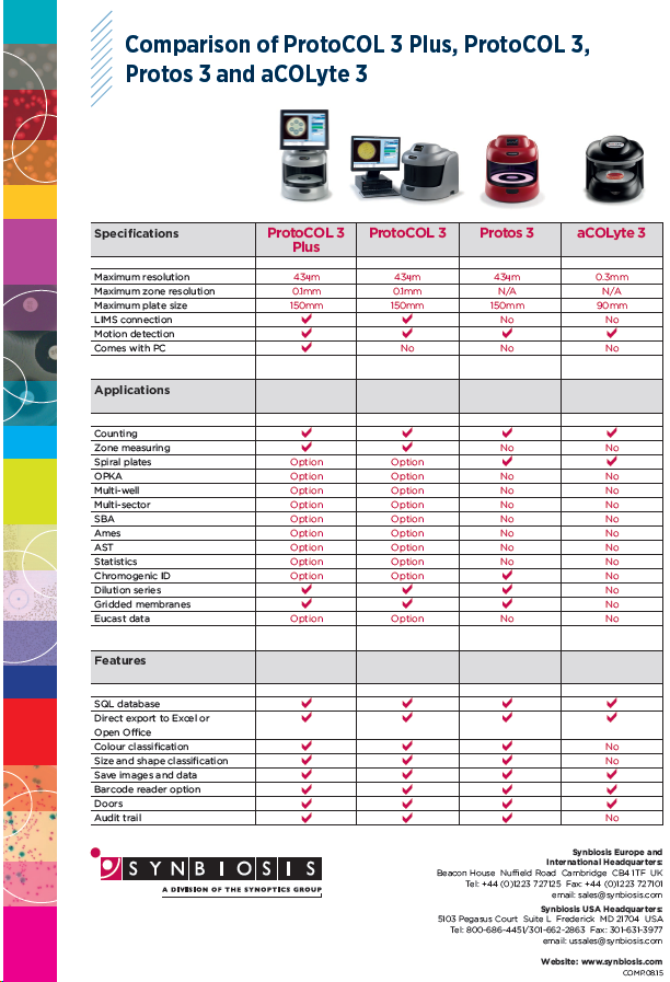 To help you decide which product is suitable for which application, Synbiosis produced this flyer which compares ProtoCOL 3 Plus, ProtoCOL 3, Protos 3 and aCOLyte 3 and shows the specifications and features of each product. Download the flyer here:  Synbiosis Comparison