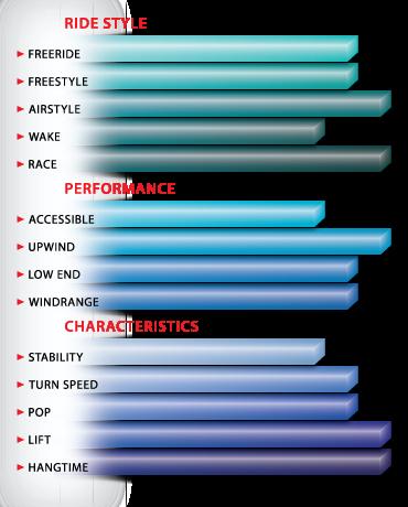 Peter Lynn Fury Characteristics