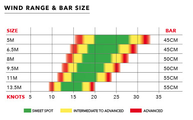 Wind range is indicative only based on an average rider weight of 80kg. Actual range will vary based on rider skill level and type of board used.