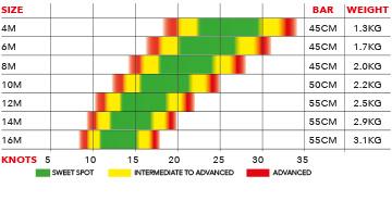 Ozone Alpha V1 Wind Range and Bar Size
