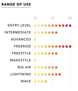 Ozone Code V1 Kitesurf Board - Range of Use