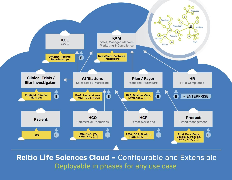 Reltio for Life Sciences Cloud Graphic.jpg