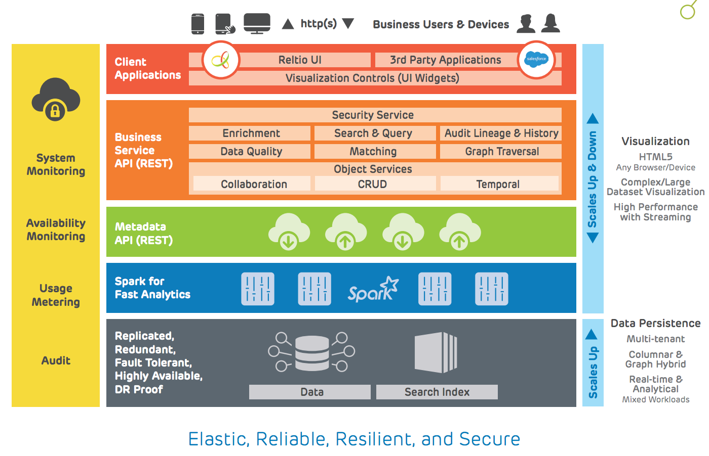 Reltio Modern Data Management PaaS Elastic Architecture.png