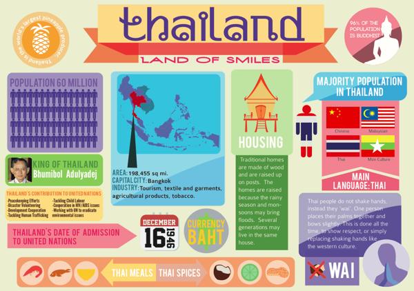 thailandinfographic