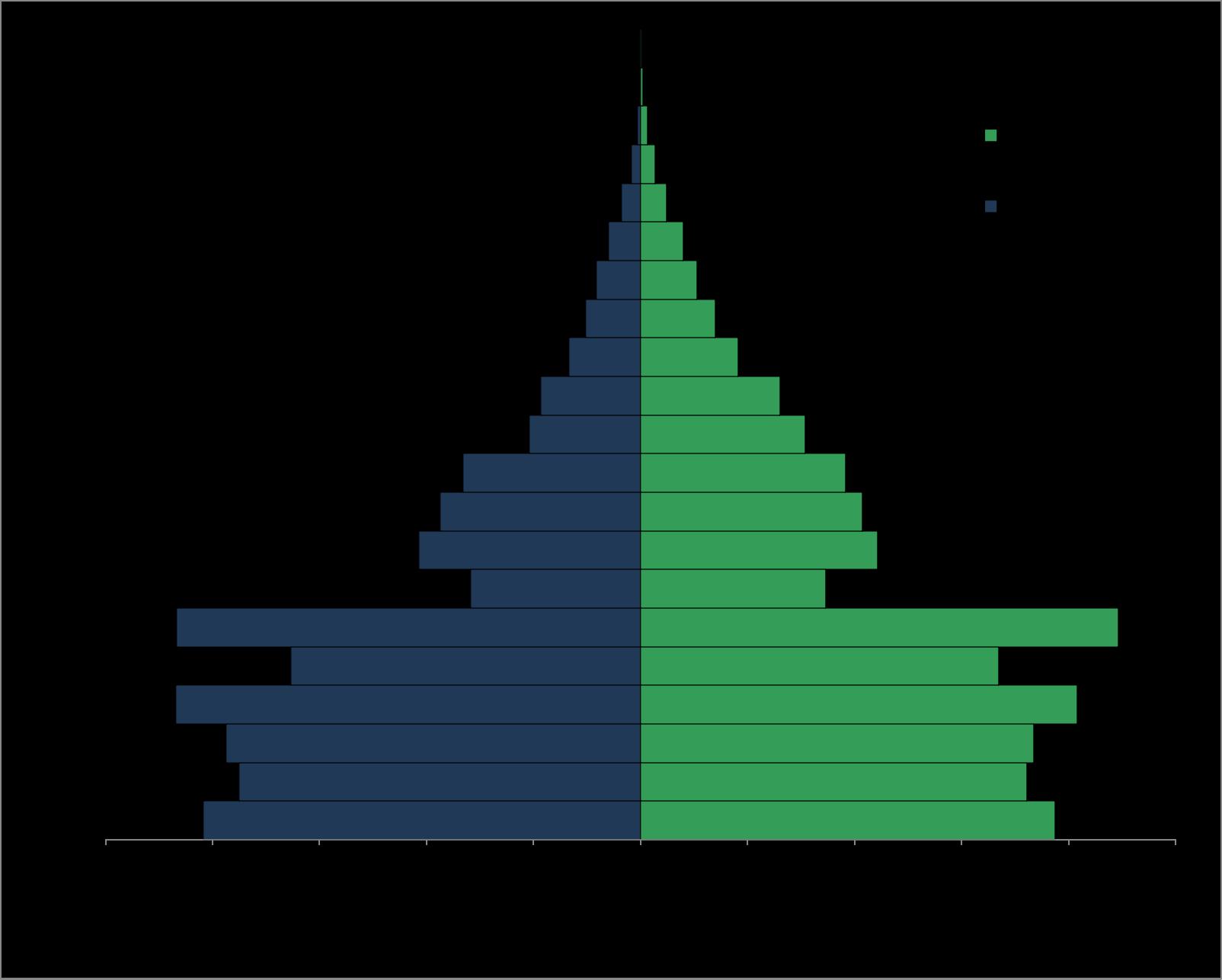 Figure 1. Population pyramid for Cambodia ( Source )