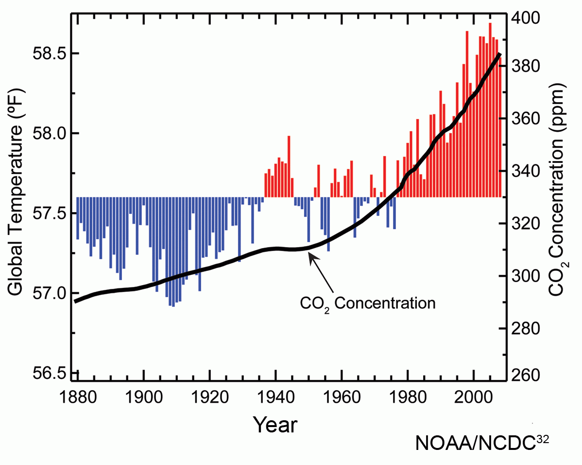 Atmospheric_carbon_dioxide_concentrations_and_global_annual_average_temperatures_over_the_years_1880_to_2009.png