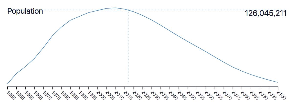 Figure 2. Total population over time for Japan