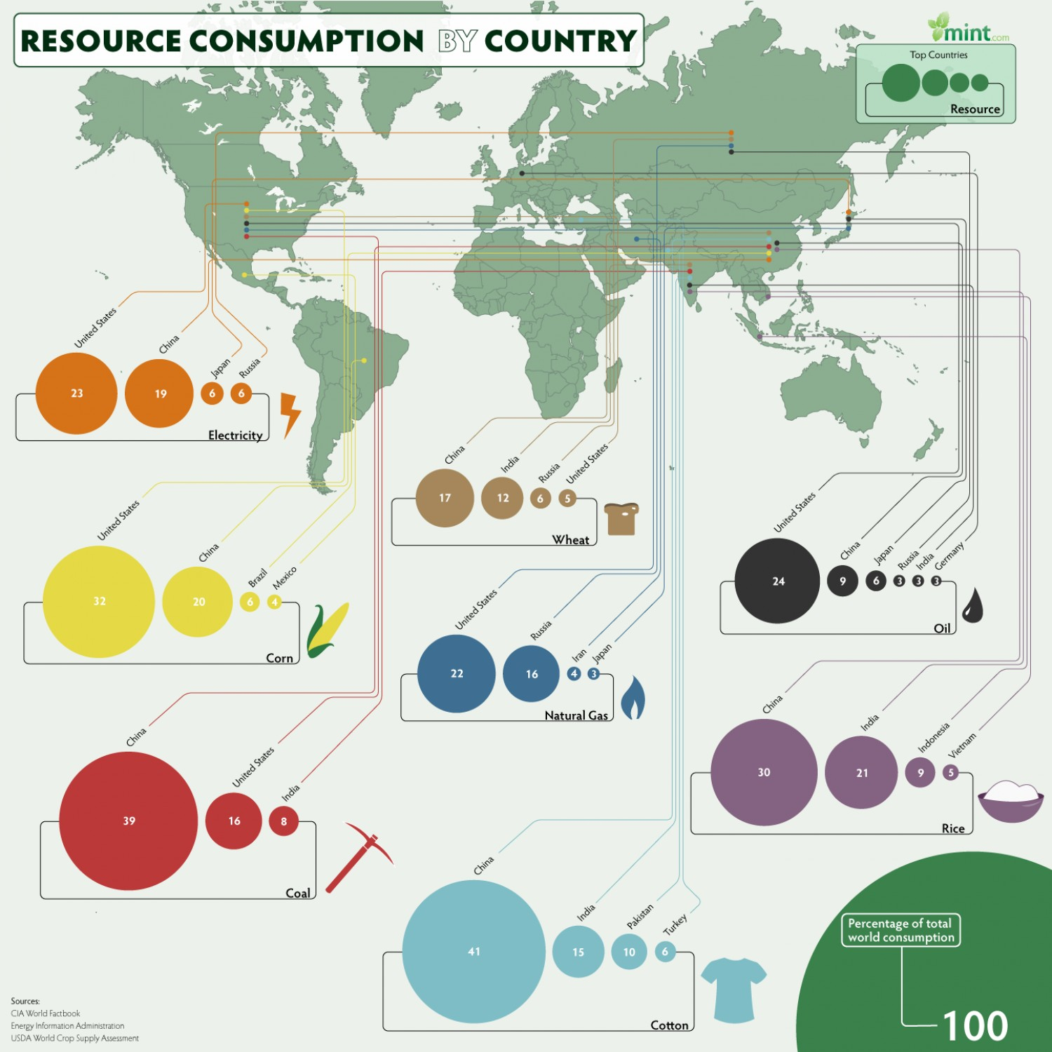 resource consumption infographic.png