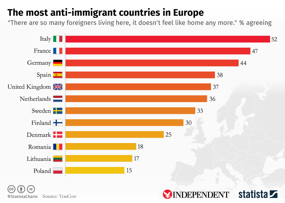 chartoftheday_7127_the_most_anti_immigrant_countries_in_europe_n.jpg