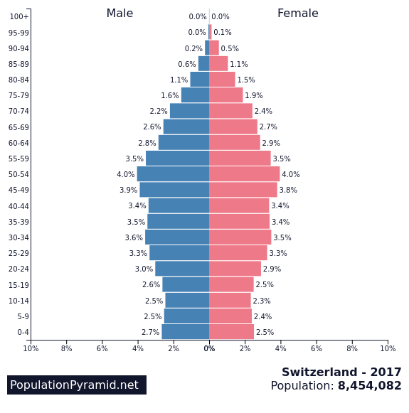 switzerland population pyramid.png