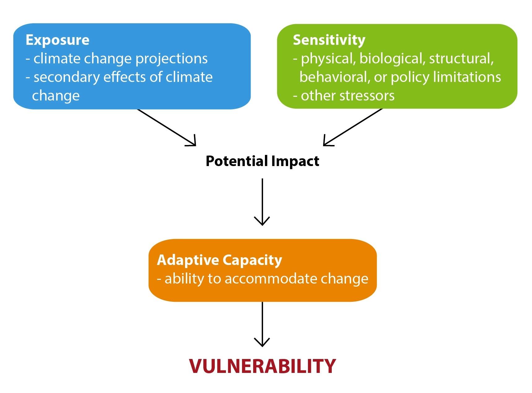 climate change vulnerability.jpg