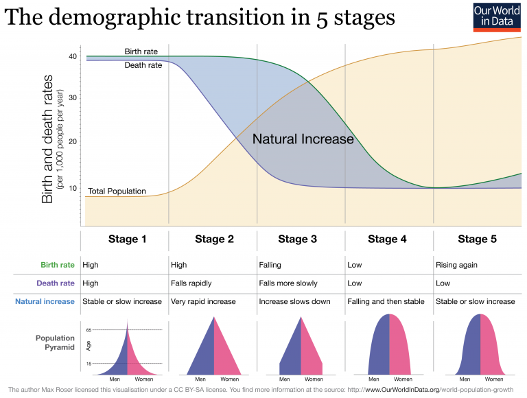 Demographic-TransitionOWID-with-pyramids-1-768x580.png