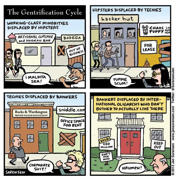 gentrification cycle.png