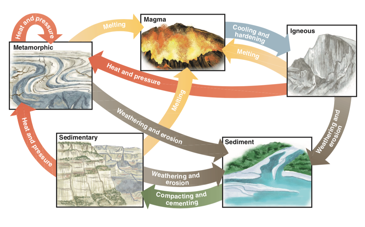 Figure 1. Rock cycle processes diagram