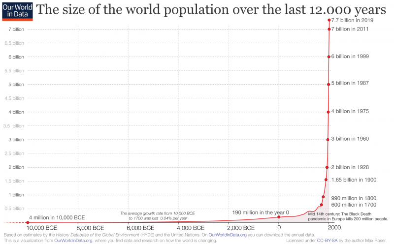 world population growth graph.png