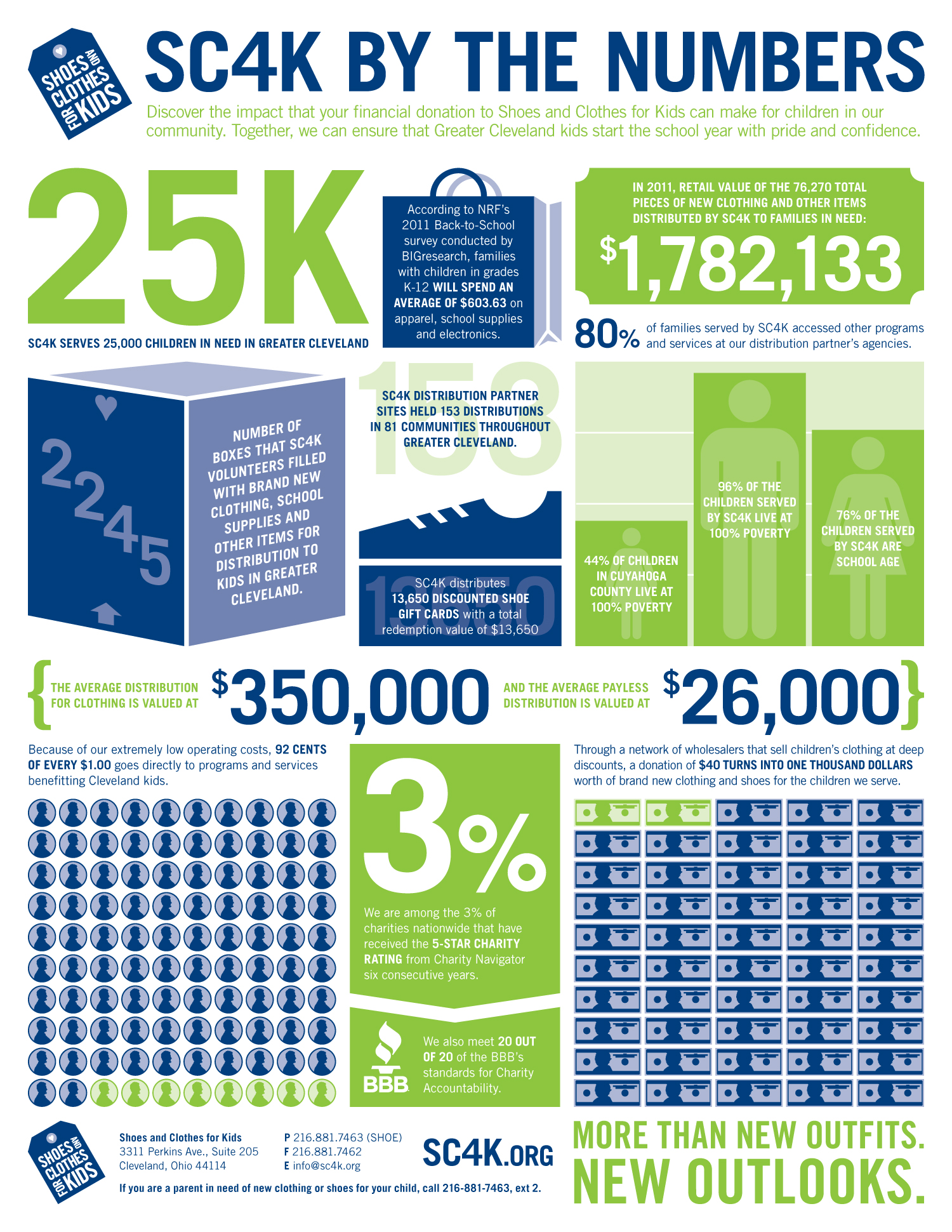 SC4K — Infographic
