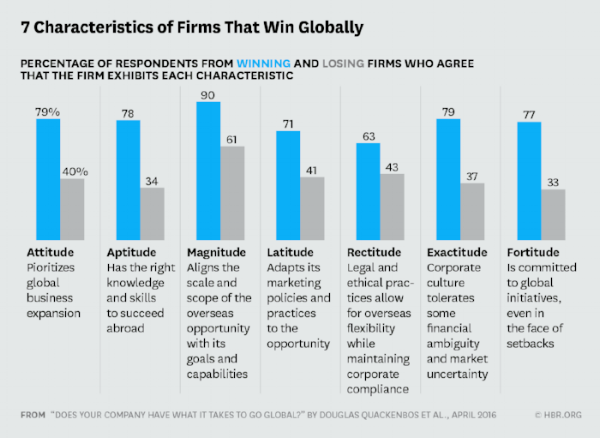 How does your company stack up? - Companies that realize their ROI on global expansion exhibit each of these characteristics. How do you stack up?