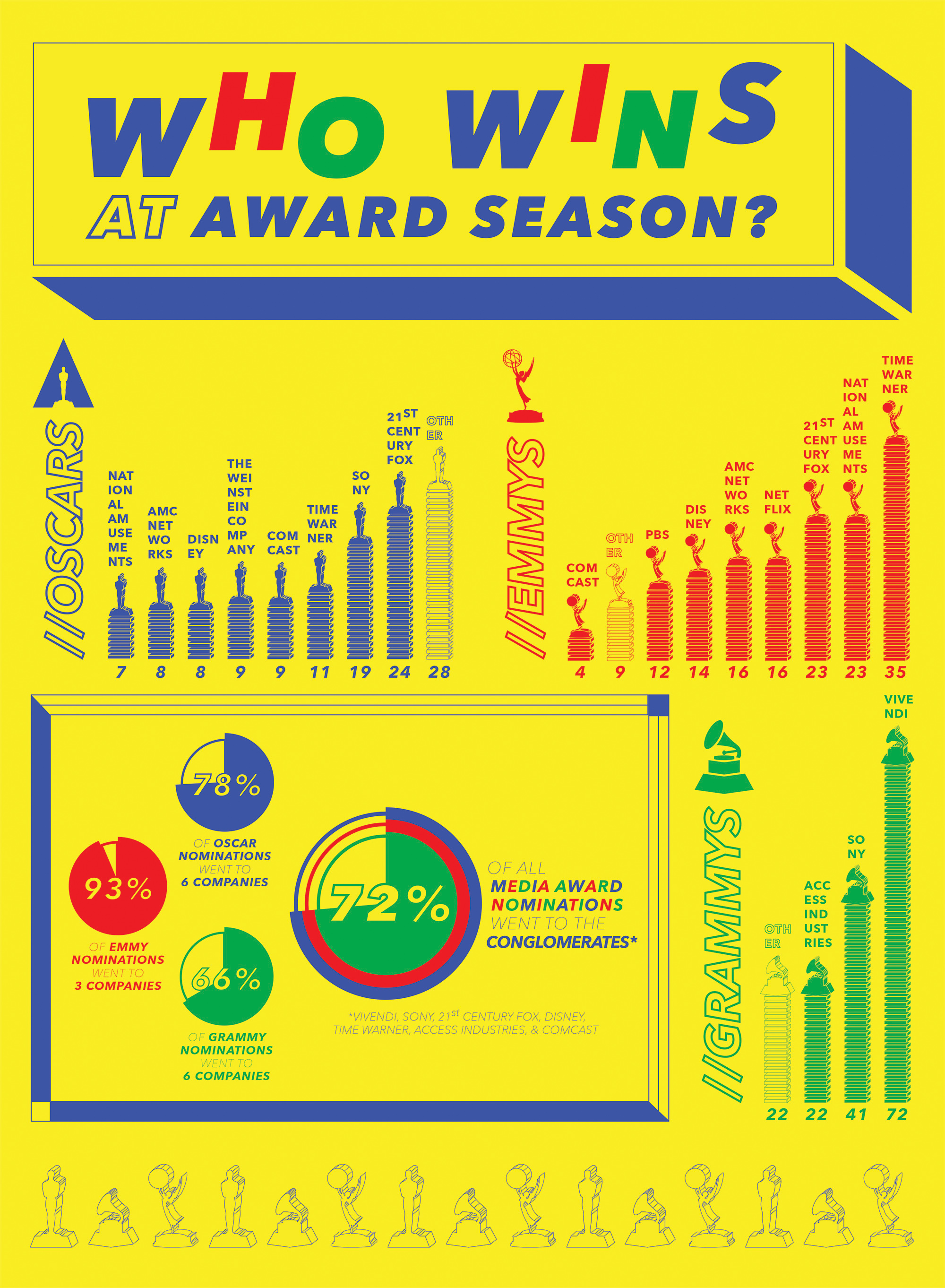"Click here   to view our infographic, "" Who Wins At Award Season?"""