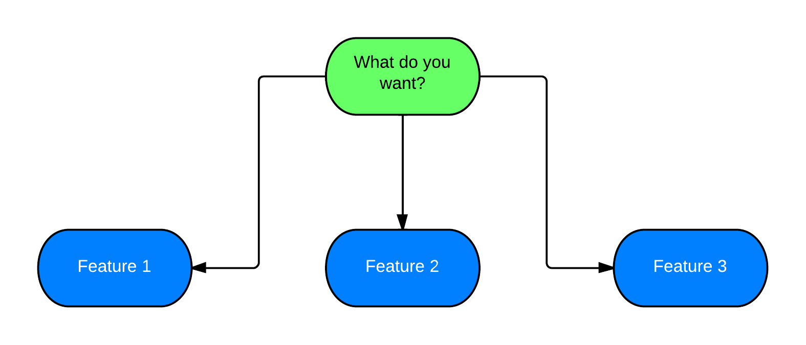 Asking people what they want makes user interviews harder than it should be. And you also can get the wrong insights.