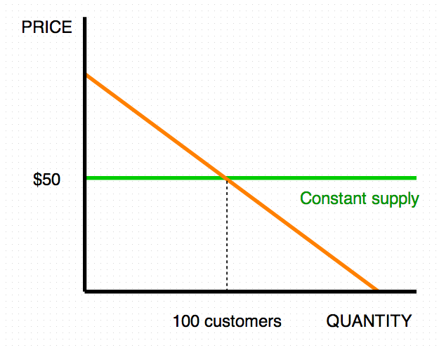Does your product cost $50 or $50 a month? Let's say you have 100 customers willing to buy at the price point. The demand for a product at $50 is 100 customers.