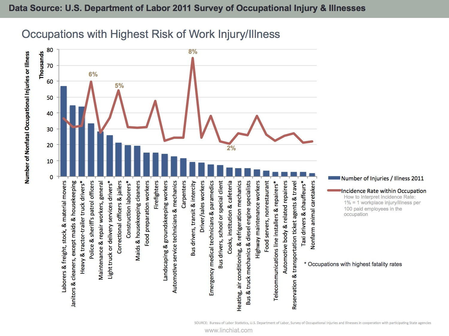 Occupations with highest risk of workplace injury/illness and fatalities