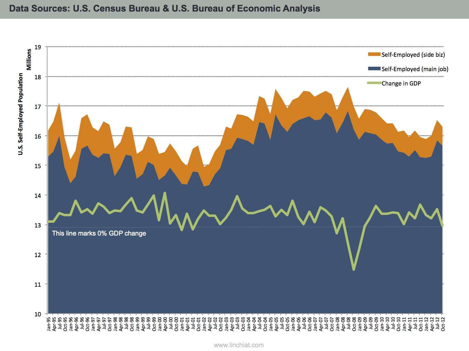 Population of self-employed labor force overlay with Gross Domestic Product from 1995-2012