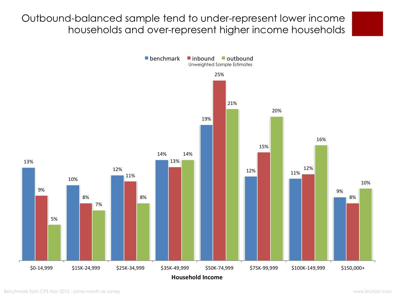 income bias.jpg