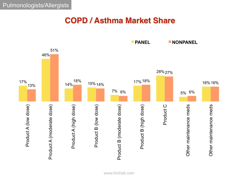 market share - pulmonologists allergists.jpg