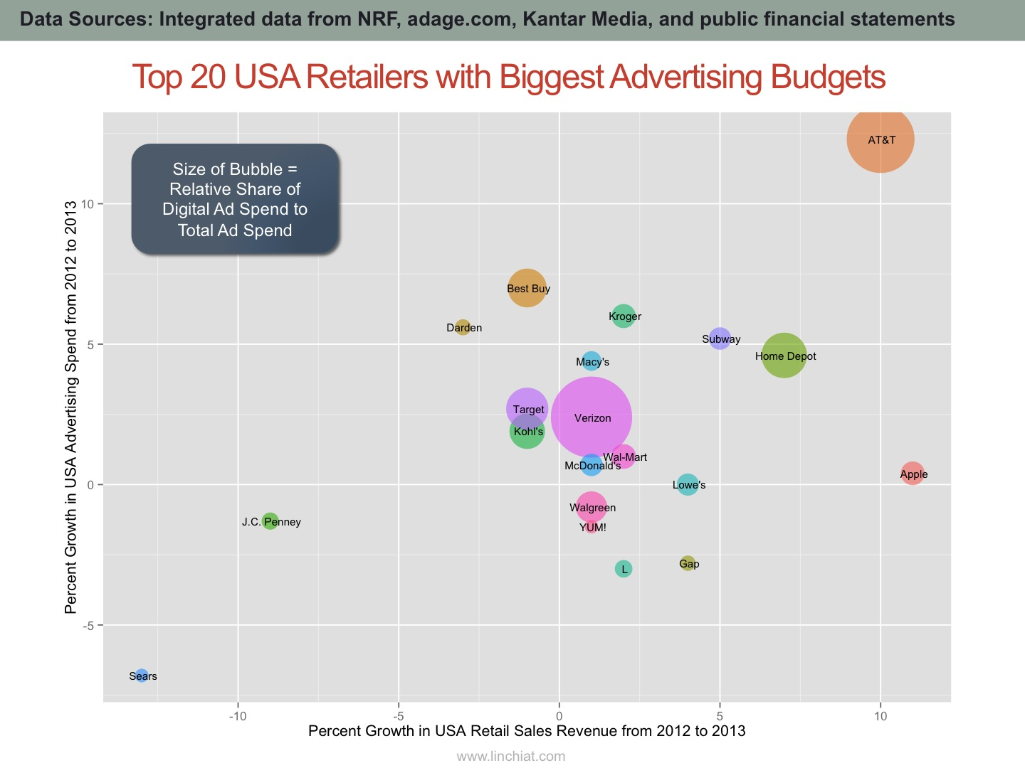 Comparing relative share of digital advertising spend to total advertising spend, among top USA retailers