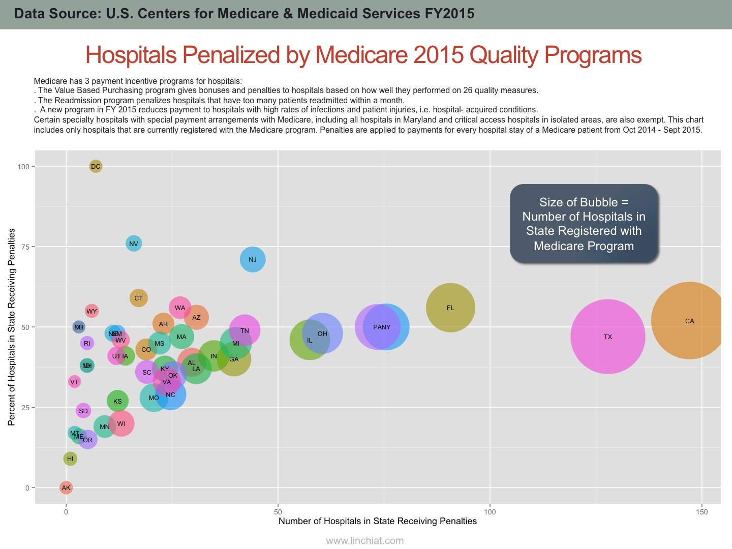Comparing Percent vs. Number of Hospitals Receiving 2015 Medicare Penalties by State