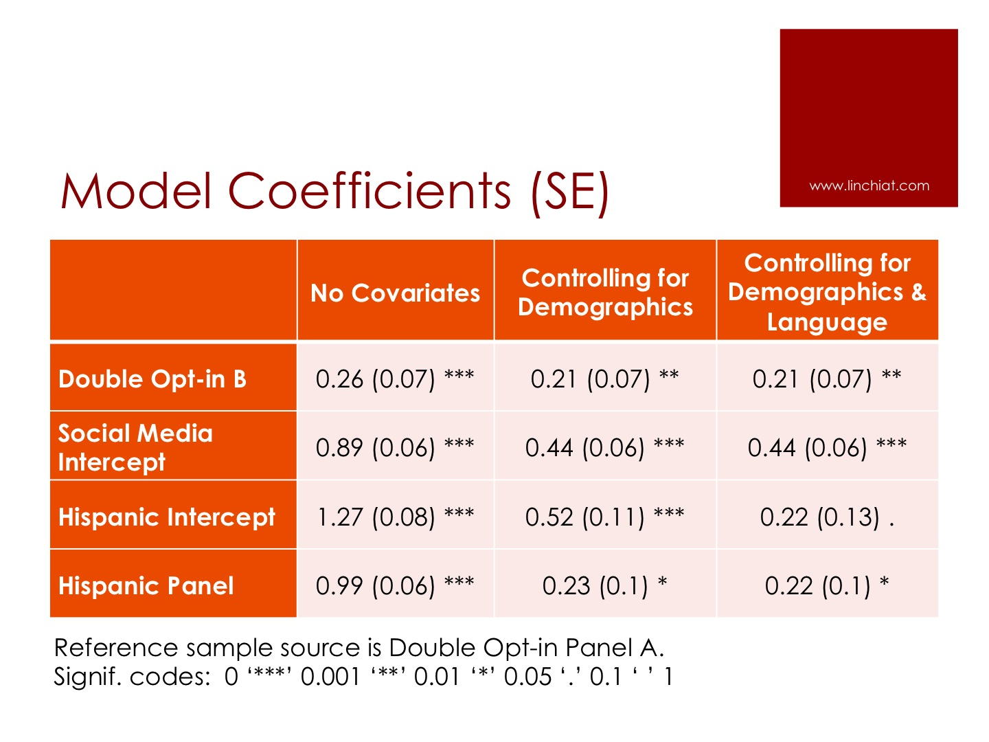 Model Coef and Std Errors.jpg