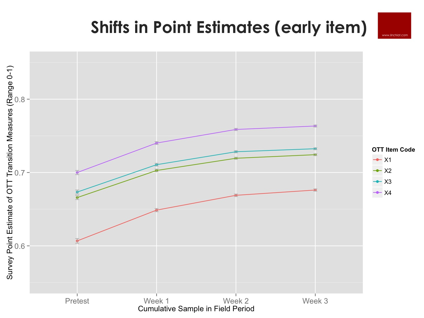 Shifts in Point Estimates - OTT measures.jpg