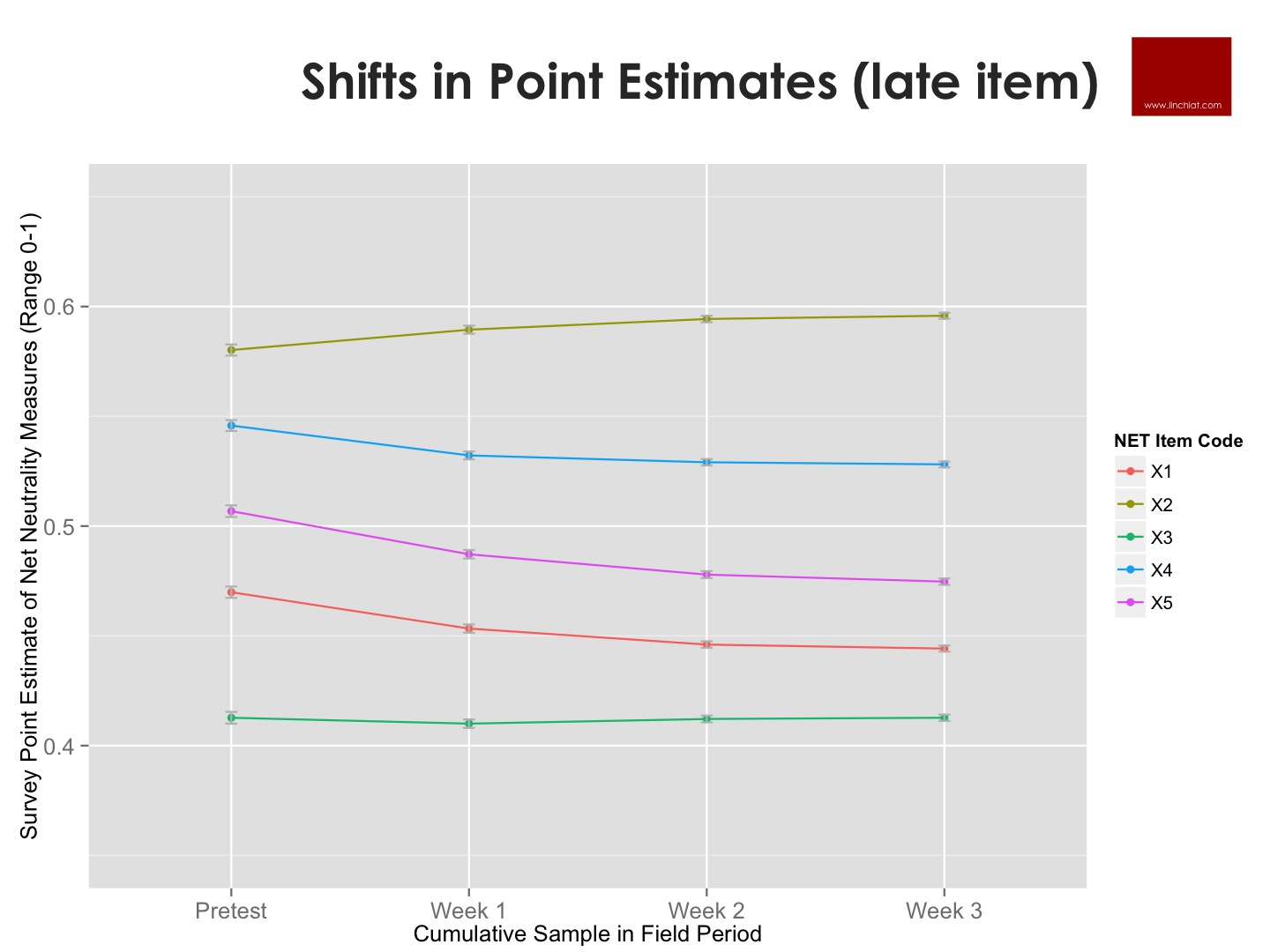 Shifts in Point Estimates - NET NEUTRALITY measures.jpg