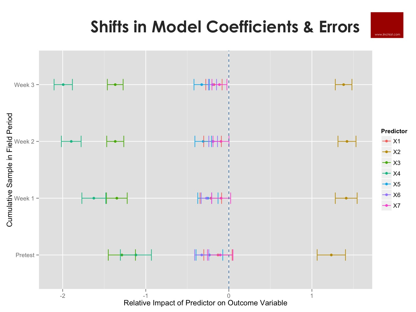Shifts in Logistic Model Coef and MOE.jpg