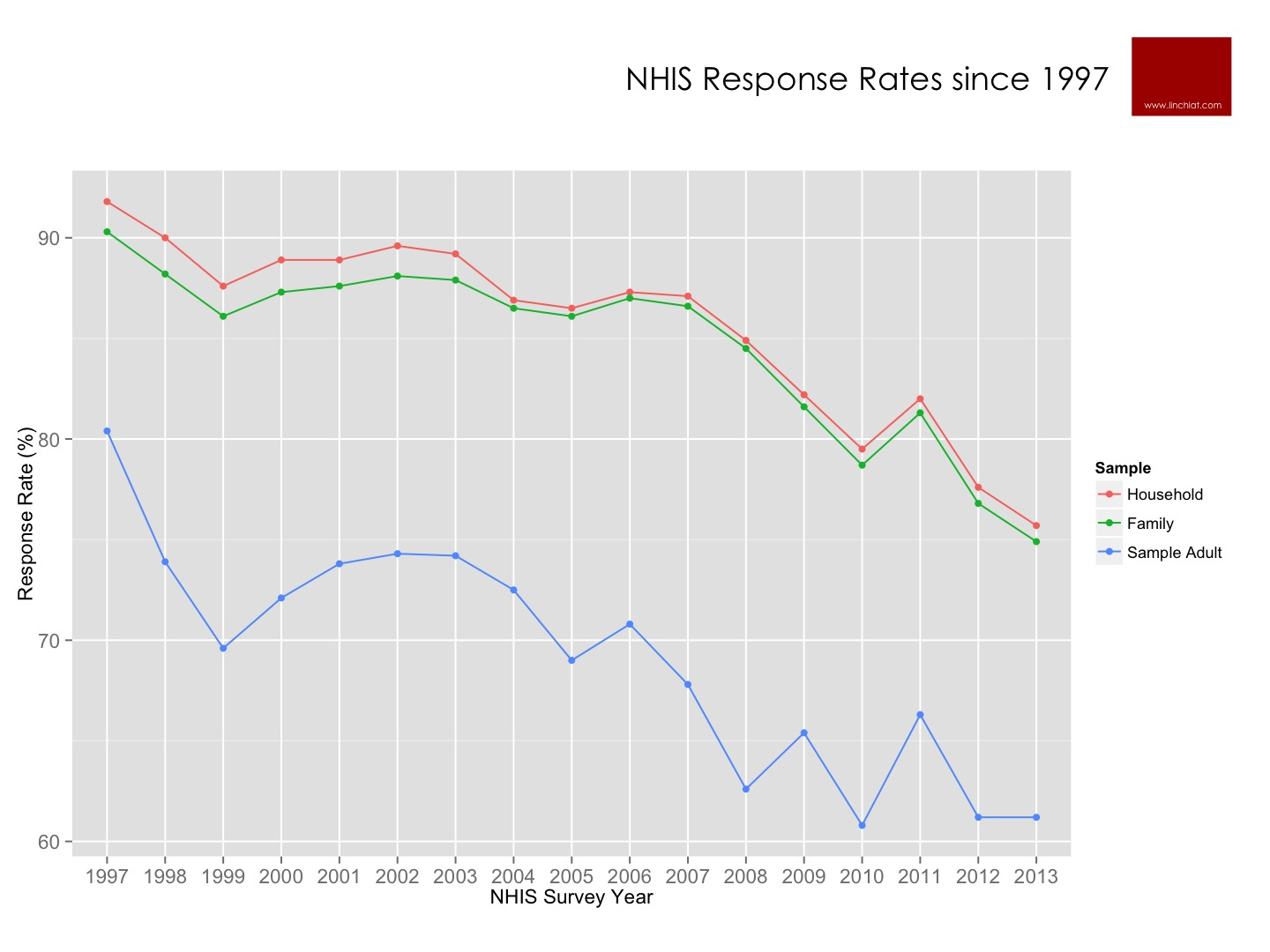 NHIS Response Rates since 1997.jpg