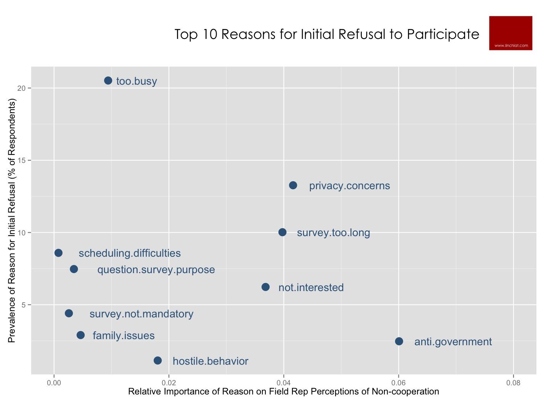 top reasons for initial refusal.jpg