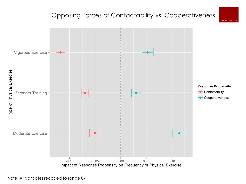 nonresponse bias on exercise measures.jpg