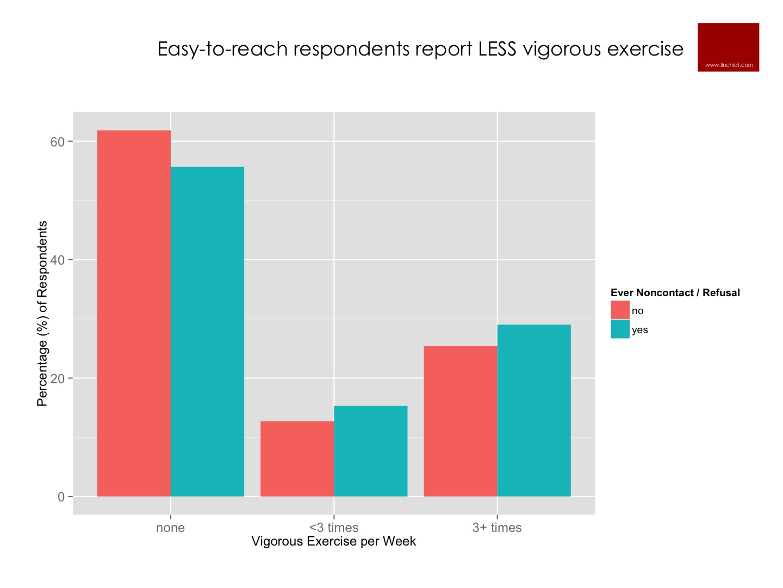 vigorous exercise x nonresponse propensity.jpg