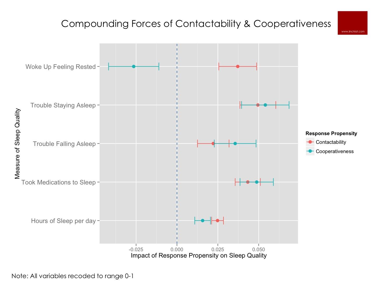 nonresponse bias on sleep measures.jpg