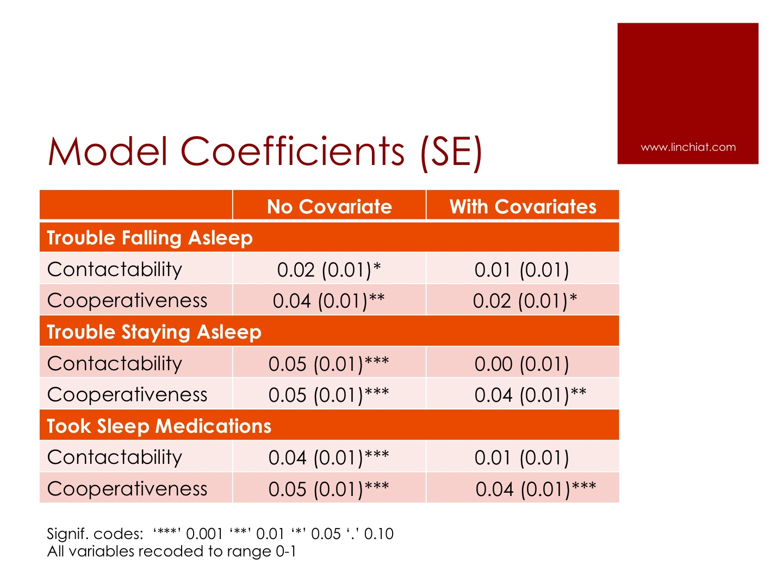 nonresponse bias on sleep - covariates.jpg