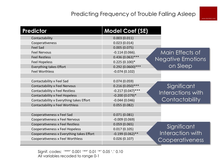 predicting trouble falling asleep.jpg